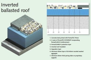 Inverted-Ballasted-Flat-Roof-IKO-PermaTEC-Hot-Melt-Detail