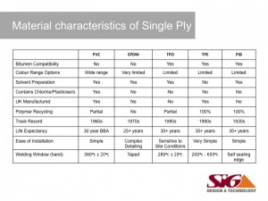 Single Ply Membranes - Material Characteristics