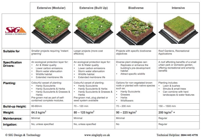 Green Roof Types and Weight Comparison Guide - click for PDF download