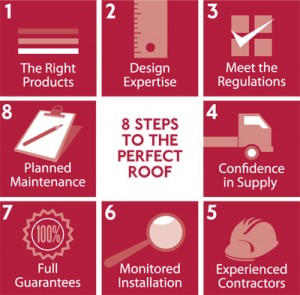 8 Steps to a #PerfectRoof SIG Design & Technology