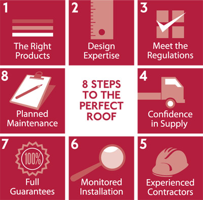 Live Blog: 8 Steps to the #PerfectRoof: RIBAJ Morning Seminar