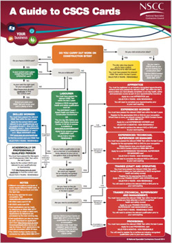 A guide to CSCS Cards Flowchart