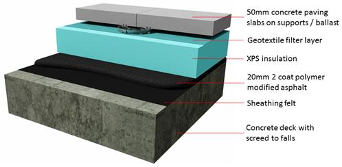 Permaphalt Mastic Asphalt Inverted Roof