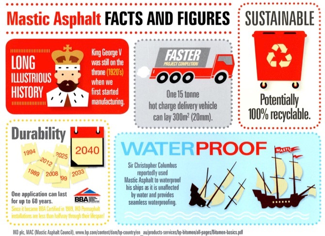 Mastic Asphalt Facts Infographic