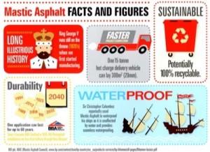 Mastic Asphalt Infographic