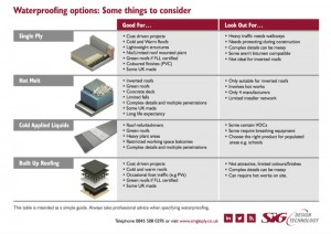 waterproofing options - comparison table
