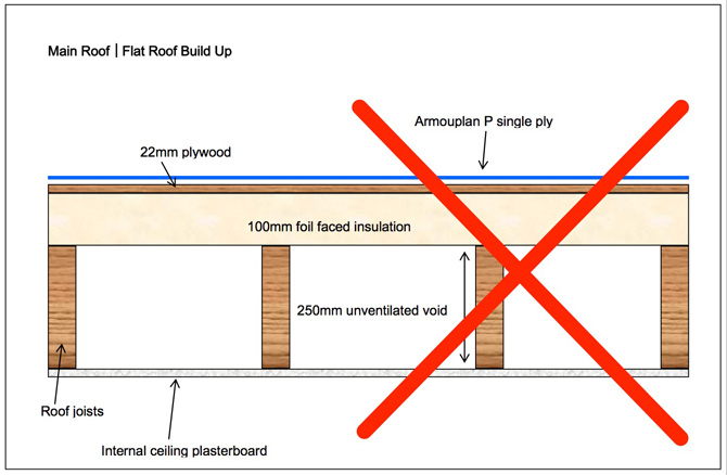 Faulty Flat Roof Build Up will cause Problems