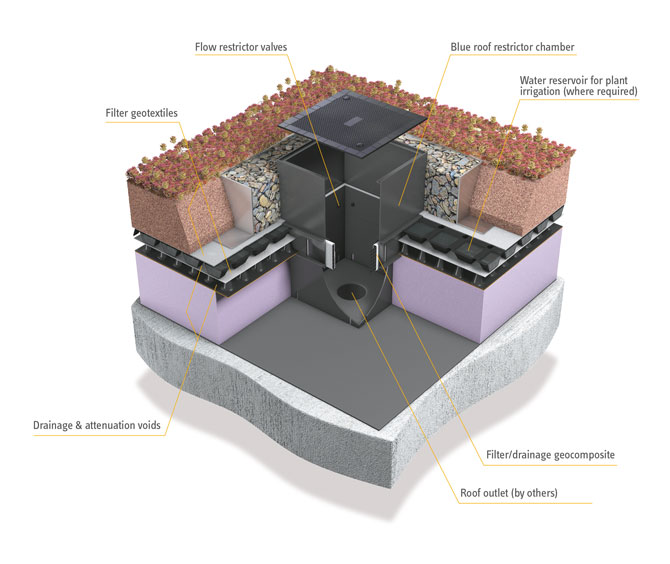 Blue Roof Best Practice - ABG blueroof restrictor chamber diagram