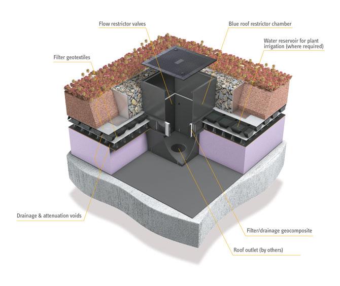 Blue Roof Best Practice - ABG blueroof restrictor chamber diagram
