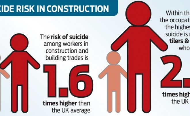Mental Health in Construction: Resources and Helplines