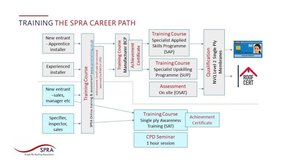SPRA Training Career Path