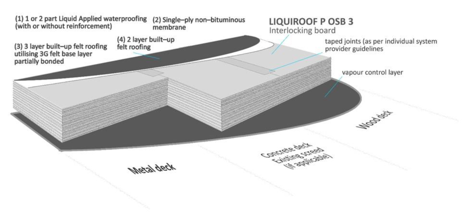 LIQUIROOF Build Up - Liquid Flat Roof Systems