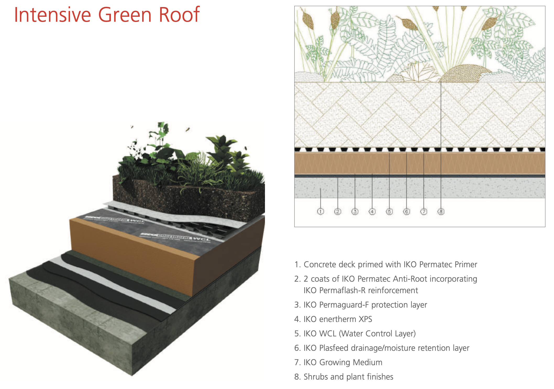 Intensive Green Roof with Hot Melt Roofing