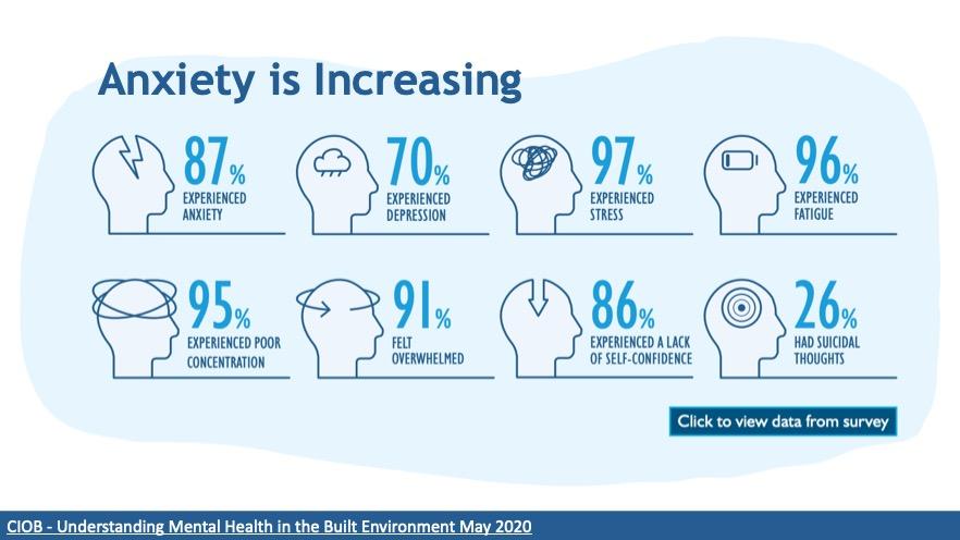 CIOB Mental Health in the built environment survey May 2020
