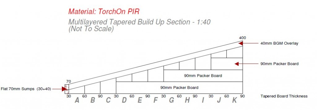 Tapered Insulation Diagram BS6229
